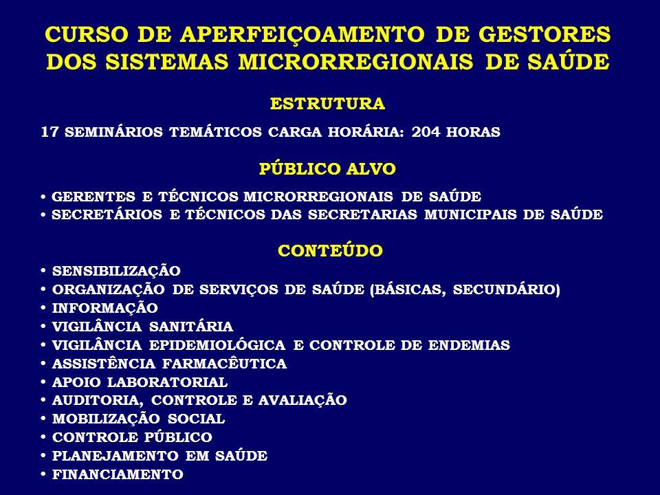 ESTRUTURA 17 SEMINÁRIOS TEMÁTICOS CARGA HORÁRIA: 204 HORAS PÚBLICO ALVO GERENTES E TÉCNICOS MICRORREGIONAIS DE SAÚDE SECRETÁRIOS E TÉCNICOS DAS SECRETARIAS MUNICIPAIS DE SAÚDE CONTEÚDO  SENSIBILIZAÇÃO  ORGANIZAÇÃO DE SERVIÇOS DE SAÚDE (BÁSICAS, SECUNDÁRIO)  INFORMAÇÃO  VIGILÂNCIA SANITÁRIA  VIGILÂNCIA EPIDEMIOLÓGICA E CONTROLE DE ENDEMIAS  ASSISTÊNCIA FARMACÊUTICA  APOIO LABORATORIAL  AUDITORIA, CONTROLE E AVALIAÇÃO  MOBILIZAÇÃO SOCIAL  CONTROLE PÚBLICO  PLANEJAMENTO EM SAÚDE  FINANCIAMENTO CURSO DE APERFEIÇOAMENTO DE GESTORES DOS SISTEMAS MICRORREGIONAIS DE SAÚDE