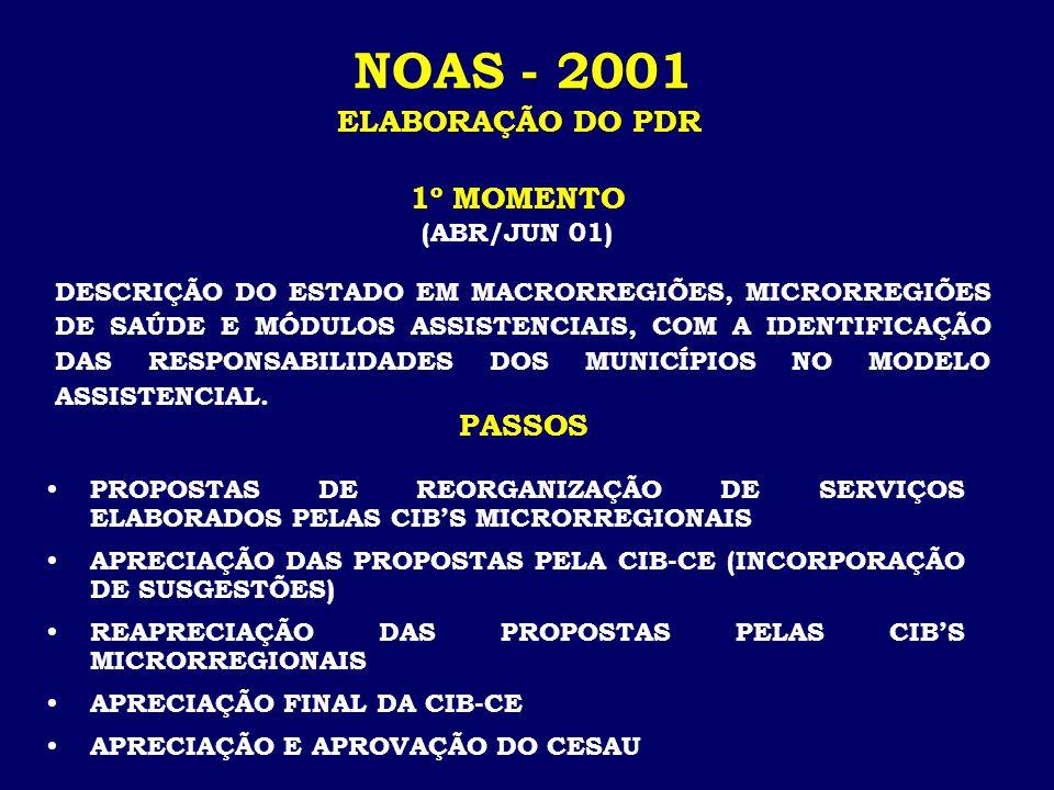 NOAS - 2001 ELABORAÇÃO DO PDR DESCRIÇÃO DO ESTADO EM MACRORREGIÕES, MICRORREGIÕES DE SAÚDE E MÓDULOS ASSISTENCIAIS, COM A IDENTIFICAÇÃO DAS RESPONSABILIDADES DOS MUNICÍPIOS NO MODELO ASSISTENCIAL.