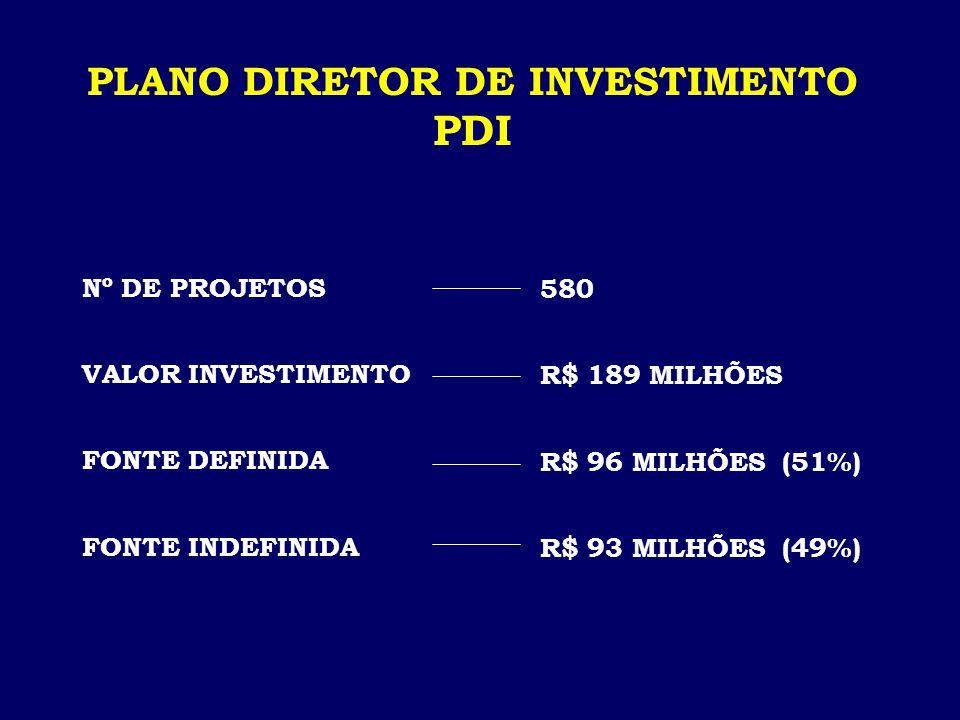 PLANO DIRETOR DE INVESTIMENTO PDI Nº DE PROJETOS VALOR INVESTIMENTO FONTE DEFINIDA FONTE INDEFINIDA 580 R$ 189 MILHÕES R$ 96 MILHÕES (51%) R$ 93 MILHÕES (49%)