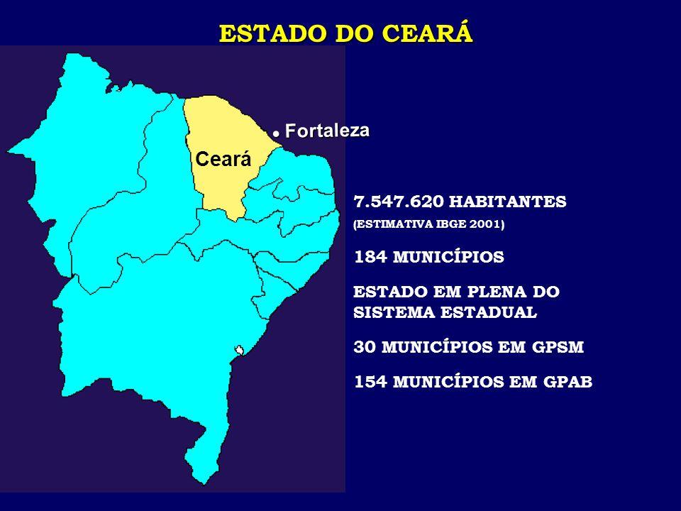 Ceará l Fortaleza ESTADO DO CEARÁ 7.547.620 HABITANTES (ESTIMATIVA IBGE 2001) 184 MUNICÍPIOS ESTADO EM PLENA DO SISTEMA ESTADUAL 30 MUNICÍPIOS EM GPSM 154 MUNICÍPIOS EM GPAB