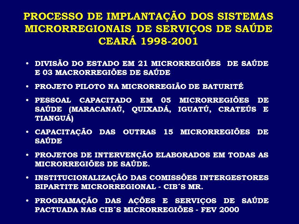  DIVISÃO DO ESTADO EM 21 MICRORREGIÕES DE SAÚDE E 03 MACRORREGIÕES DE SAÚDE  PROJETO PILOTO NA MICRORREGIÃO DE BATURITÉ  PESSOAL CAPACITADO EM 05 MICRORREGIÕES DE SAÚDE (MARACANAÚ, QUIXADÁ, IGUATÚ, CRATEÚS E TIANGUÁ)  CAPACITAÇÃO DAS OUTRAS 15 MICRORREGIÕES DE SAÚDE  PROJETOS DE INTERVENÇÃO ELABORADOS EM TODAS AS MICRORREGIÕES DE SAÚDE.