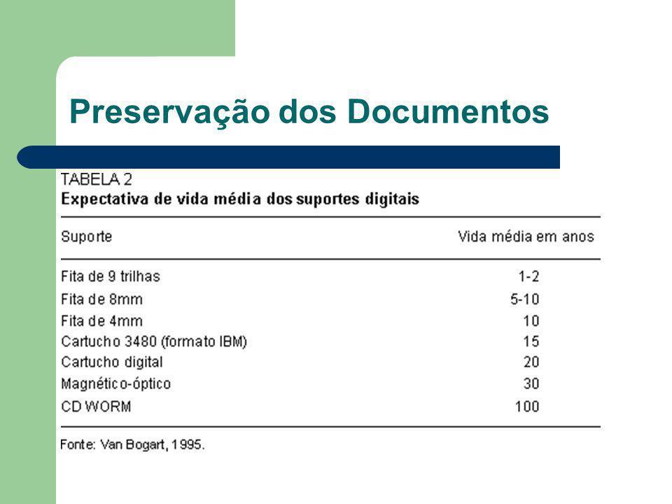 Preservação dos Documentos