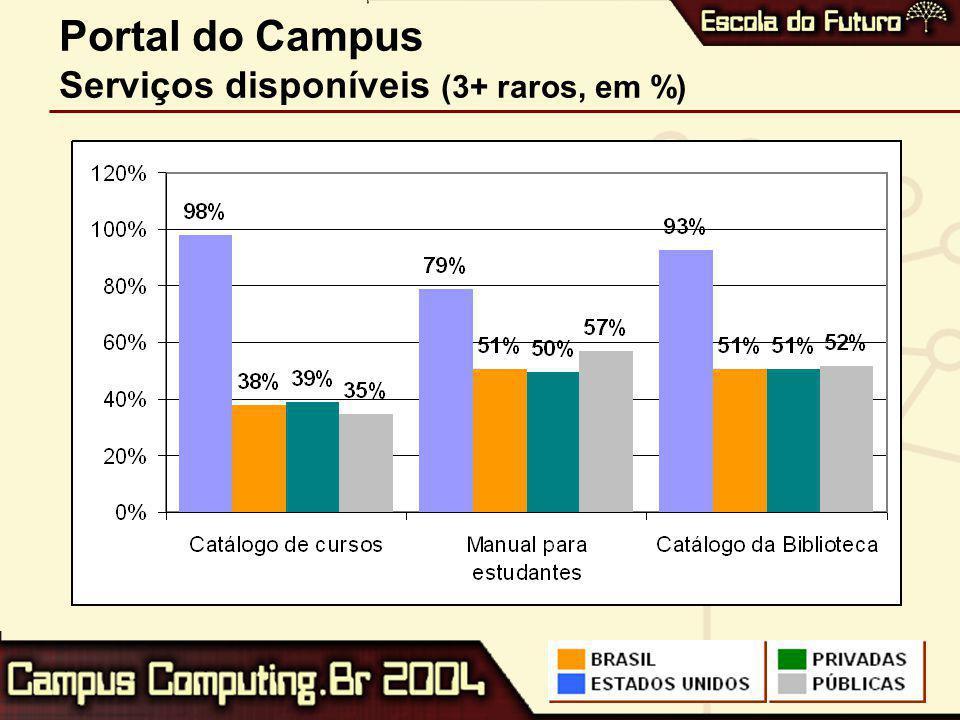Portal do Campus Serviços disponíveis (3+ raros, em %)