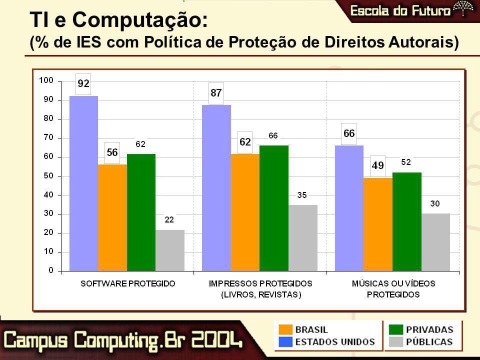 TI e Computação: (% de IES com Política de Proteção de Direitos Autorais)