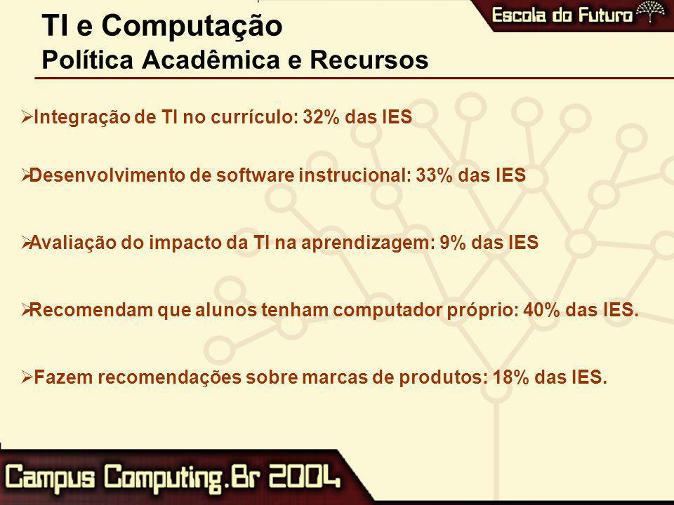 TI e Computação Política Acadêmica e Recursos  Integração de TI no currículo: 32% das IES  Desenvolvimento de software instrucional: 33% das IES  Avaliação do impacto da TI na aprendizagem: 9% das IES  Recomendam que alunos tenham computador próprio: 40% das IES.