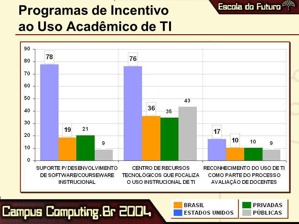 Programas de Incentivo ao Uso Acadêmico de TI