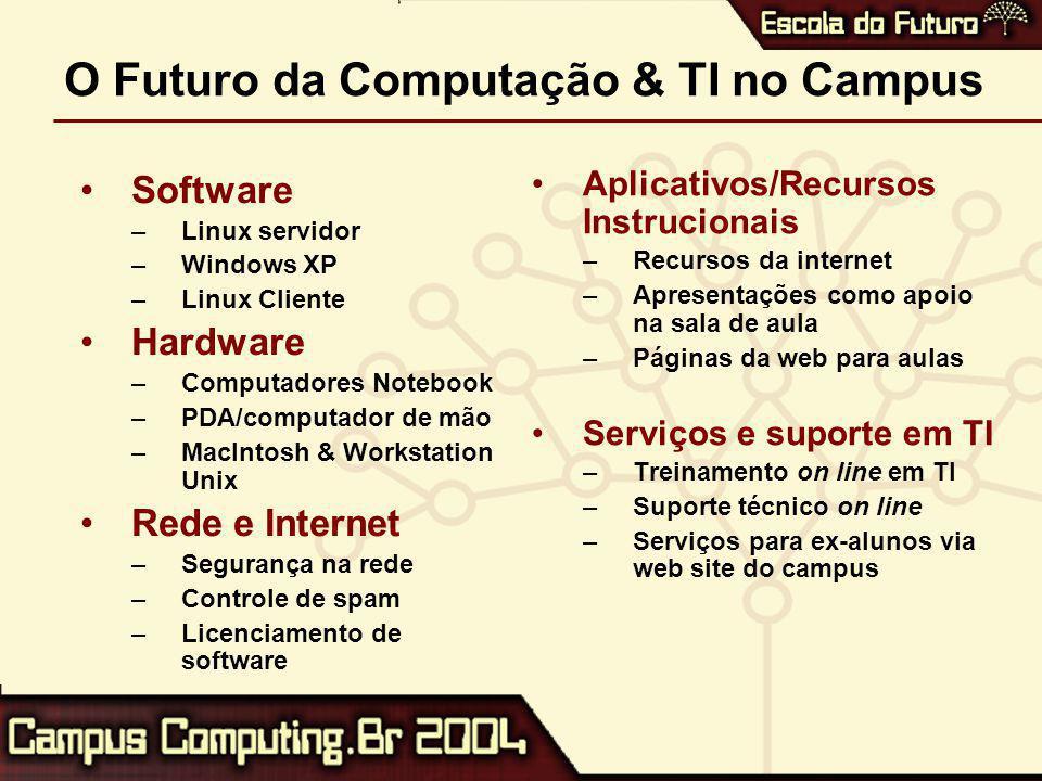 O Futuro da Computação & TI no Campus Software –Linux servidor –Windows XP –Linux Cliente Hardware –Computadores Notebook –PDA/computador de mão –MacIntosh & Workstation Unix Rede e Internet –Segurança na rede –Controle de spam –Licenciamento de software Aplicativos/Recursos Instrucionais –Recursos da internet –Apresentações como apoio na sala de aula –Páginas da web para aulas Serviços e suporte em TI –Treinamento on line em TI –Suporte técnico on line –Serviços para ex-alunos via web site do campus