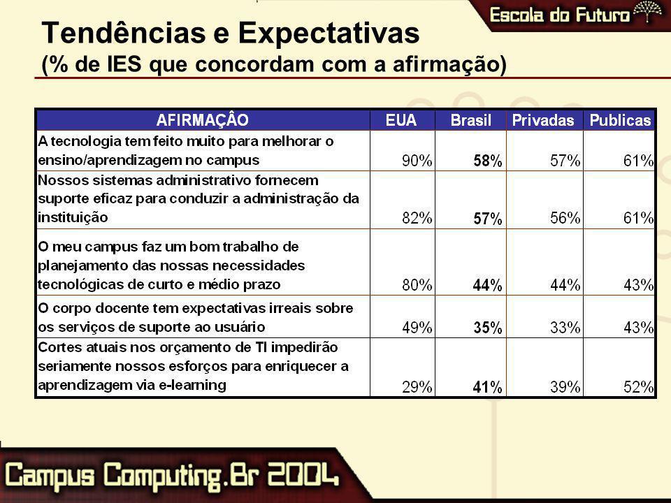 Tendências e Expectativas (% de IES que concordam com a afirmação)