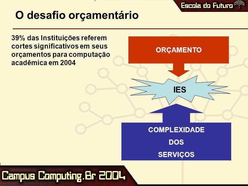 O desafio orçamentário ORÇAMENTO COMPLEXIDADE DOS SERVIÇOS IES 39% das Instituições referem cortes significativos em seus orçamentos para computação acadêmica em 2004