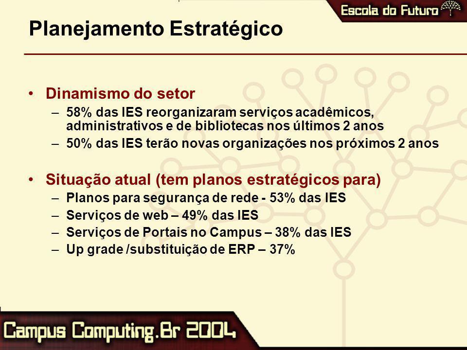 Planejamento Estratégico Dinamismo do setor –58% das IES reorganizaram serviços acadêmicos, administrativos e de bibliotecas nos últimos 2 anos –50% das IES terão novas organizações nos próximos 2 anos Situação atual (tem planos estratégicos para) –Planos para segurança de rede - 53% das IES –Serviços de web – 49% das IES –Serviços de Portais no Campus – 38% das IES –Up grade /substituição de ERP – 37%