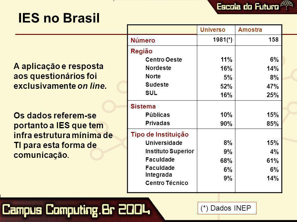 IES no Brasil UniversoAmostra Número 1981(*)158 Região Centro Oeste Nordeste Norte Sudeste SUL 11% 16% 5% 52% 16% 6% 14% 8% 47% 25% Sistema Públicas Privadas 10% 90% 15% 85% Tipo de Instituição Universidade Instituto Superior Faculdade Faculdade Integrada Centro Técnico 8% 9% 68% 6% 9% 15% 4% 61% 6% 14% A aplicação e resposta aos questionários foi exclusivamente on line.