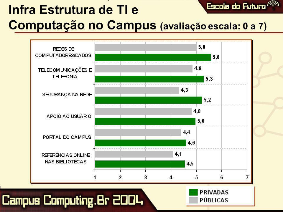 Infra Estrutura de TI e Computação no Campus (avaliação escala: 0 a 7)