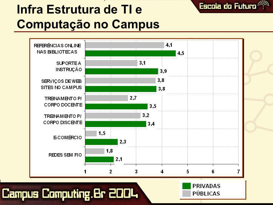 Infra Estrutura de TI e Computação no Campus