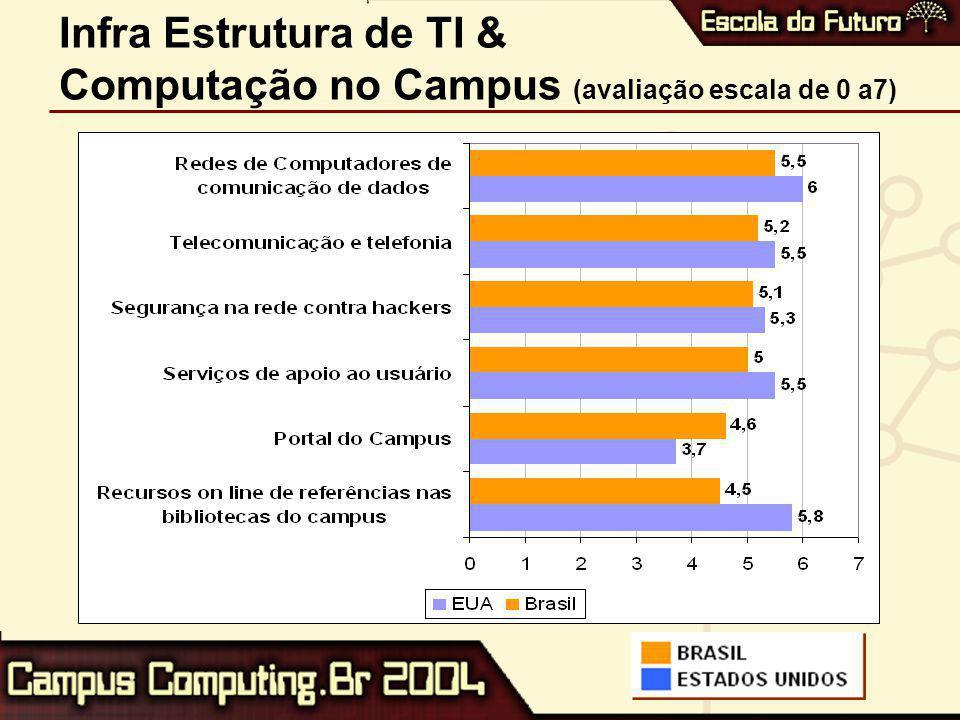 Infra Estrutura de TI & Computação no Campus (avaliação escala de 0 a7)