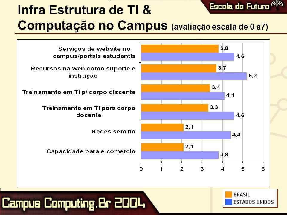 Portal do Campus Serviços disponíveis (5+ comuns, em %)