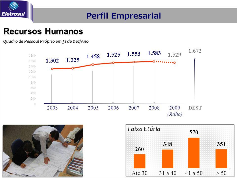 Recursos Humanos Faixa Etária Perfil Empresarial 260 348 570 351 Até 3031 a 4041 a 50 > 50 Quadro de Pessoal Próprio em 31 de Dez/Ano 1.302 1.325 1.45