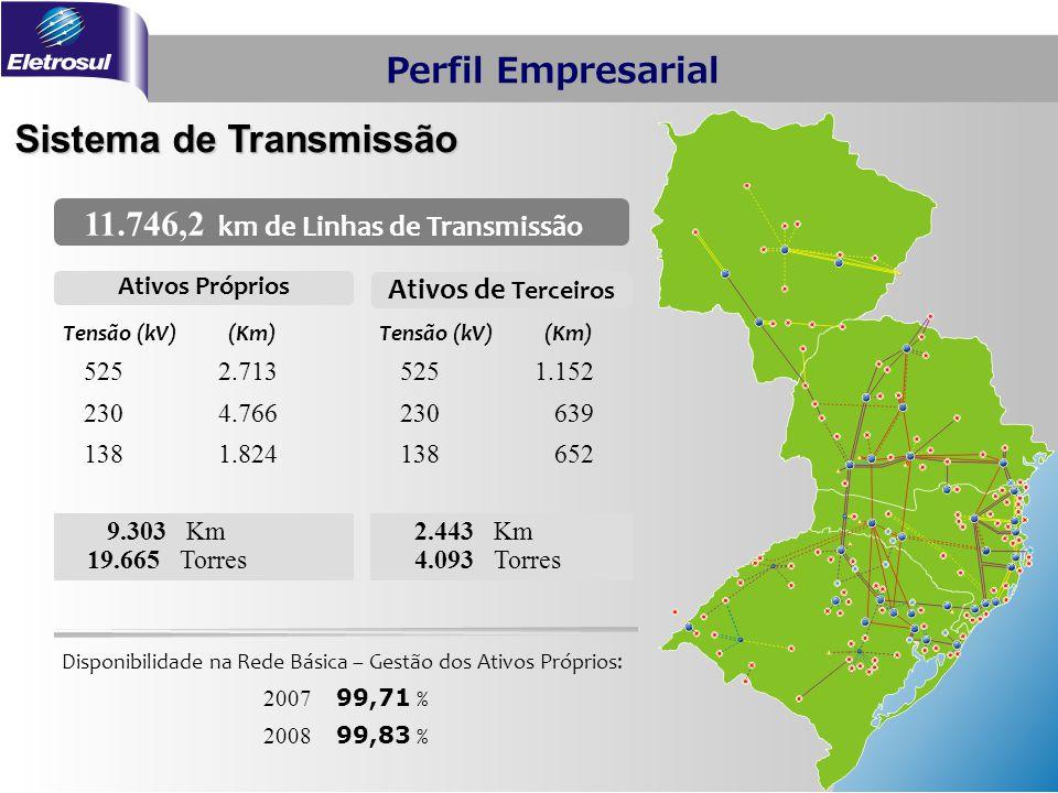Sistema de Transmissão 11.746,2 km de Linhas de Transmissão Tensão (kV)(Km) 5252.713 2304.766 1381.824 9.303 Km 19.665 Torres Ativos Próprios Ativos d