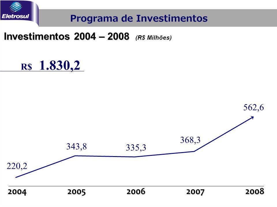 Investimentos 2004 – 2008 Investimentos 2004 – 2008 (R$ Milhões) 20052006200720082004 Programa de Investimentos 220,2 343,8 335,3 368,3 562,6 R$ 1.830