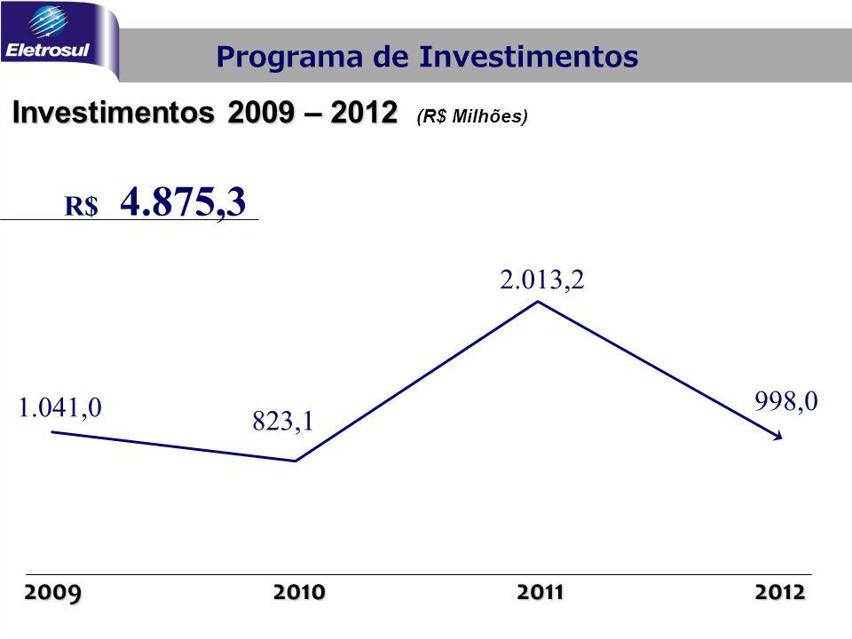 Investimentos 2009 – 2012 Investimentos 2009 – 2012 (R$ Milhões) Programa de Investimentos 2010201120122009 1.041,0 823,1 2.013,2 998,0 R$ 4.875,3