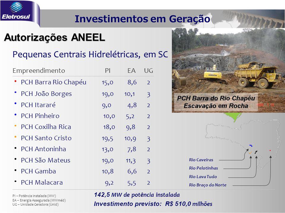 Investimentos em Geração Autorizações ANEEL 142,5 MW de potência instalada Investimento previsto: R$ 510,0 milhões Rio Pelotinhas Rio Lava Tudo Rio Ca