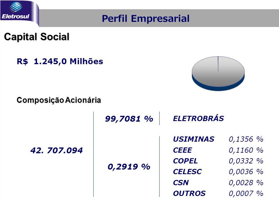 R$ 1.245,0 Milhões 0,2919 % 99,7081 % USIMINAS0,1356 % CEEE0,1160 % COPEL0,0332 % CELESC0,0036 % CSN0,0028 % OUTROS0,0007 % ELETROBRÁS 42. 707.094 Com