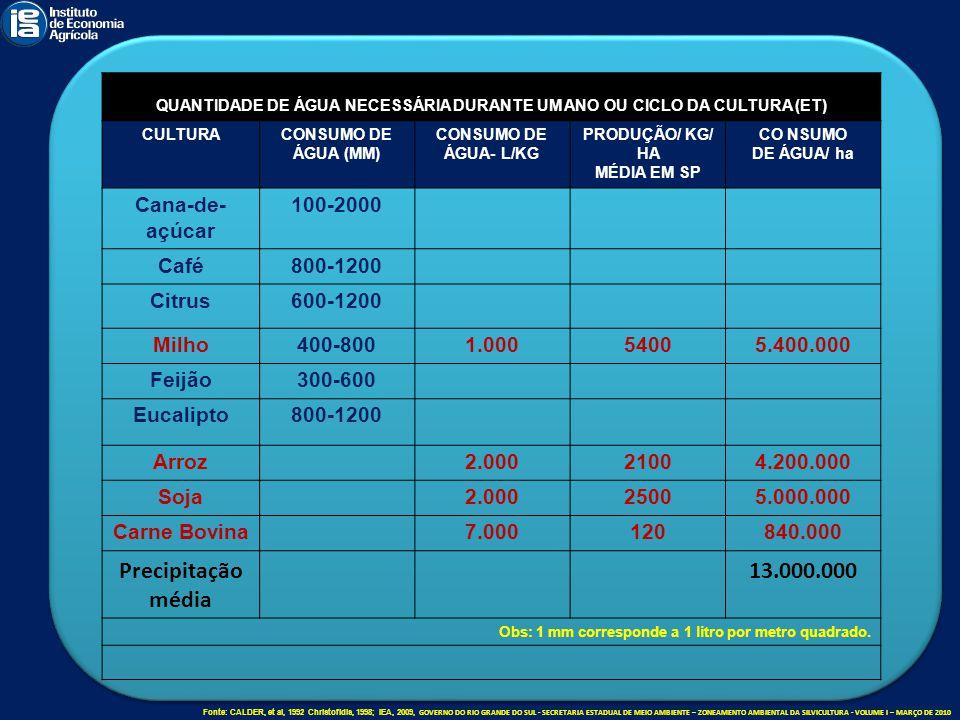 QUANTIDADE DE ÁGUA NECESSÁRIA DURANTE UM ANO OU CICLO DA CULTURA (ET) CULTURACONSUMO DE ÁGUA (MM) CONSUMO DE ÁGUA- L/KG PRODUÇÃO/ KG/ HA MÉDIA EM SP C