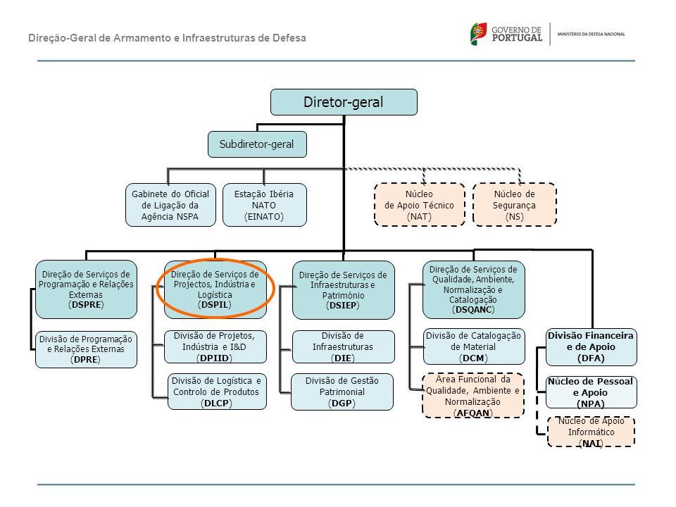 Direção-Geral de Armamento e Infraestruturas de Defesa Do vasto rol de atribuições da DSPIL, estipuladas na Portaria n.º 92/MEF MDN/2012, de 02 de abril, destacam-se as seguintes: -Elaborar, propor, promover e rever as estratégias de investigação e desenvolvimento de defesa, e da base tecnológica e industrial de defesa, assegurando a sua integração e alinhamento com as diretivas governamentais, europeias (…); -Propor, promover e executar os planos e projetos de investigação e desenvolvimento nas áreas tecnológicas de interesse para a defesa nacional (…); -Estabelecer normas e procedimentos, gerir os processos relativos à transmissão e circulação de produtos relacionados com a defesa, (…) exercício das atividades de indústria e comércio de armamento pelas empresas nacionais interessadas (…);