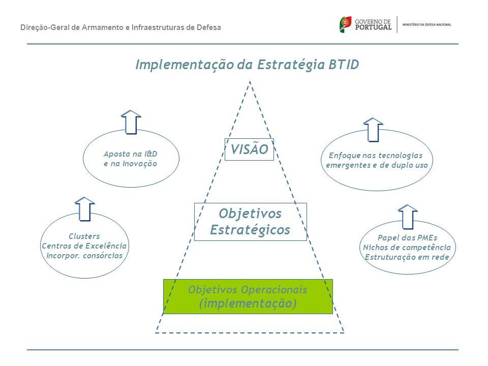 Direção-Geral de Armamento e Infraestruturas de Defesa Implementação da Estratégia BTID 201420152016 planeamento políticas desenvolvimento comunicação Revisão da Estratégia de I&D Criação de um Polo de competitividade e um centro de testes para UAS Apresentação da Estratégia para os UAS Revisão da Estratégia de desenvolvimento da BTID Revisão da LPMSMEs Action Plan Promover a criação de consórcios – UAS e SIC-T Inquérito à BTID - NSPA Inclusão da base de dados BTID no SIG Novo Catálogo e CDWorkshop – fontes de financiamento complementares à Defesa – call novos projetos de I&D Workshops NSPA+ UMS + IBAG+NCIA Revogação dos DecLei offsets/ Implementação das diretivas Comunitárias - revisão Apoiar a participação da BTID em feiras – ILA, Eurosatory, Farnborough, etc B2B em Luanda/Berlim/Marselha Cooperar com a AT no controlo de bens e tecnologias de duplo uso