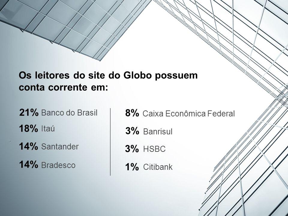 21% Banco do Brasil 18% Itaú 14% Santander 14% Bradesco 8% Caixa Econômica Federal 3% Banrisul 3% HSBC 1% Citibank Os leitores do site do Globo possuem conta corrente em: