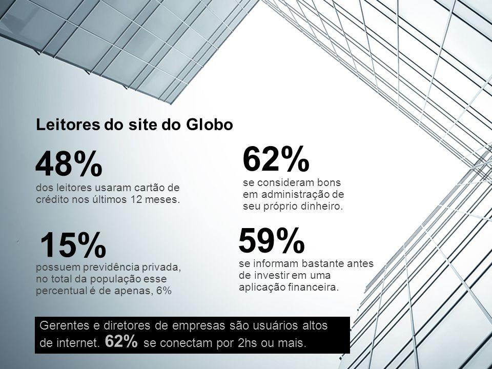 Leitores do site do Globo 48% dos leitores usaram cartão de crédito nos últimos 12 meses.
