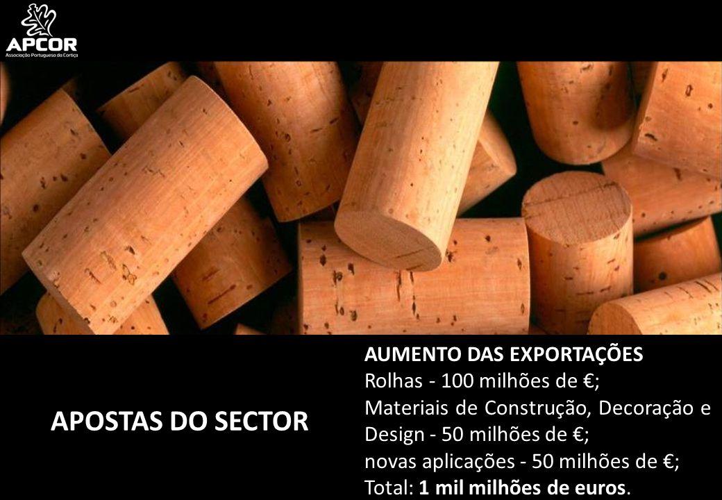 APOSTAS DO SECTOR AUMENTO DAS EXPORTAÇÕES Rolhas - 100 milhões de €; Materiais de Construção, Decoração e Design - 50 milhões de €; novas aplicações - 50 milhões de €; Total: 1 mil milhões de euros.