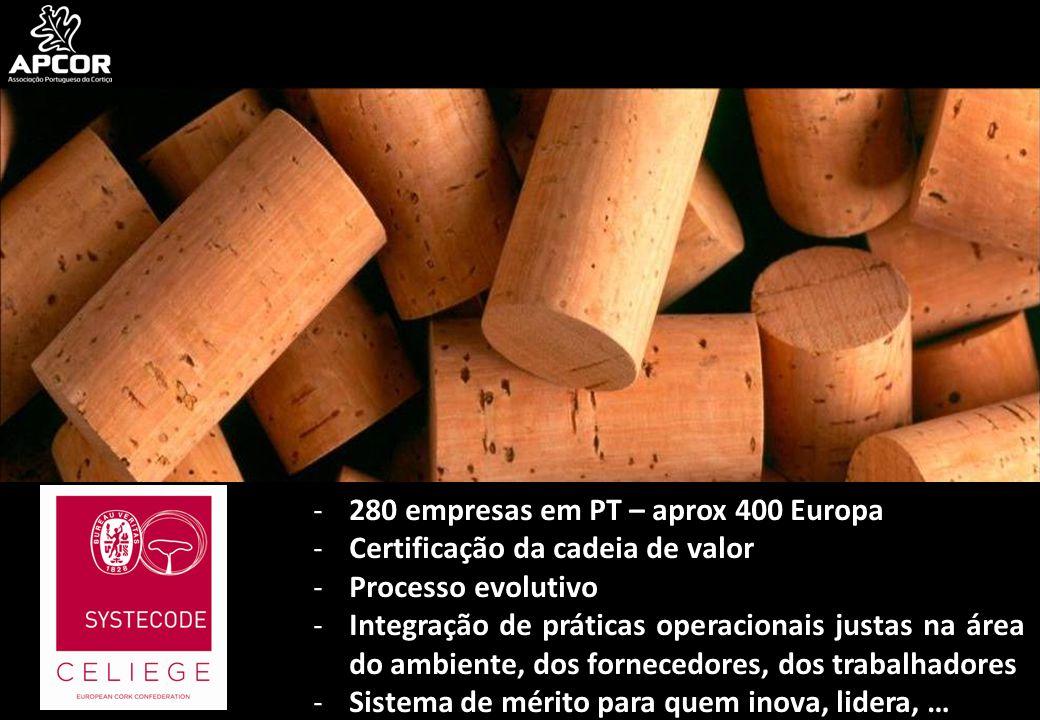 -280 empresas em PT – aprox 400 Europa -Certificação da cadeia de valor -Processo evolutivo -Integração de práticas operacionais justas na área do amb