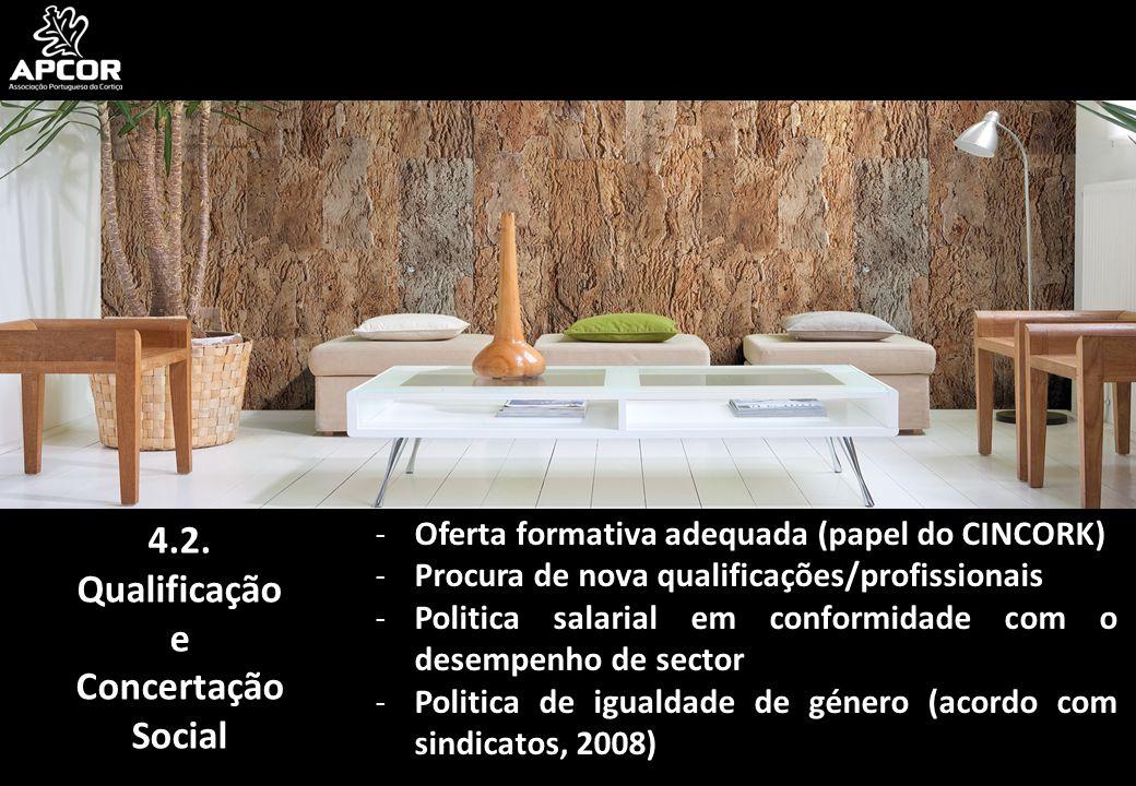 4.2. Qualificação e Concertação Social -Oferta formativa adequada (papel do CINCORK) -Procura de nova qualificações/profissionais -Politica salarial e
