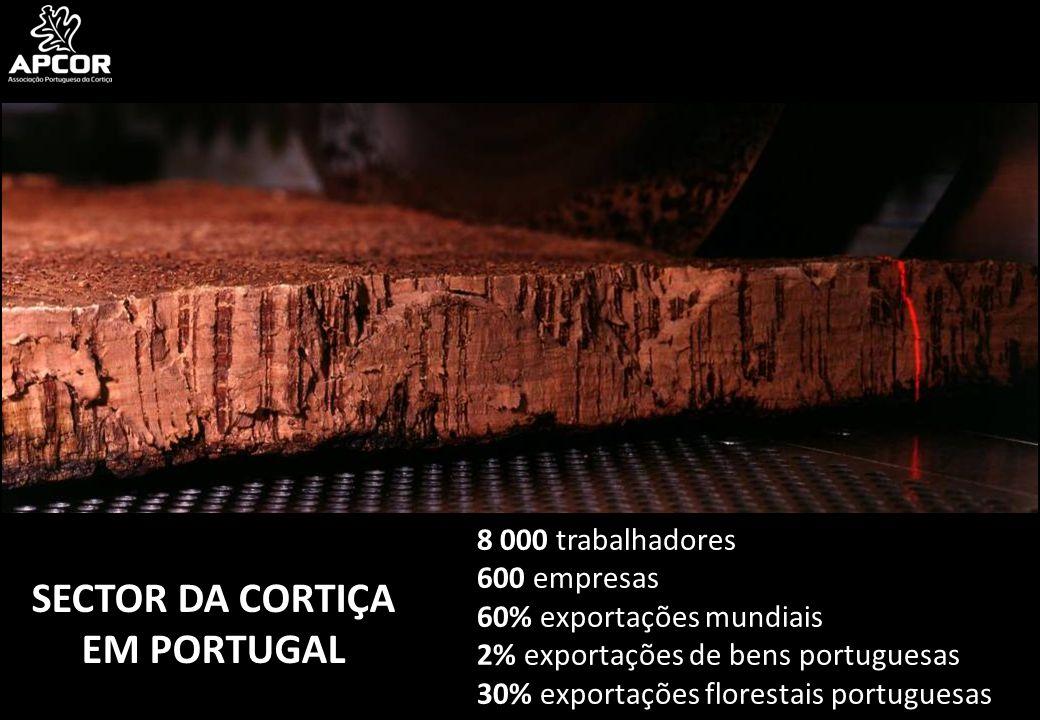 8 000 trabalhadores 600 empresas 60% exportações mundiais 2% exportações de bens portuguesas 30% exportações florestais portuguesas SECTOR DA CORTIÇA EM PORTUGAL