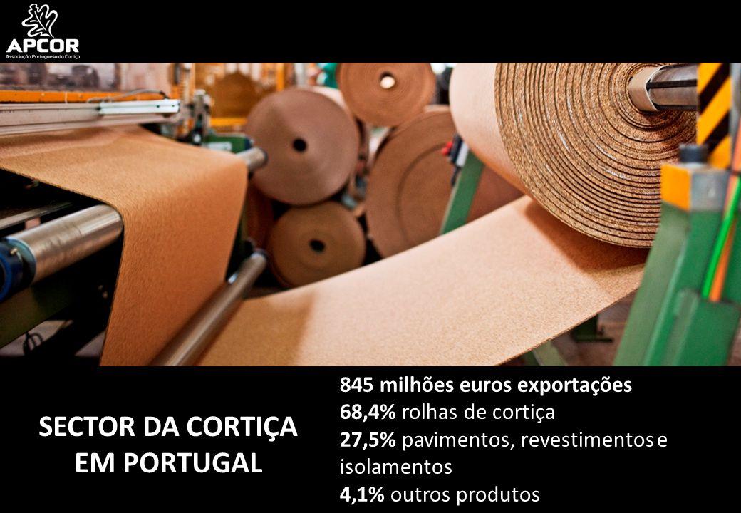 845 milhões euros exportações 68,4% rolhas de cortiça 27,5% pavimentos, revestimentos e isolamentos 4,1% outros produtos SECTOR DA CORTIÇA EM PORTUGAL