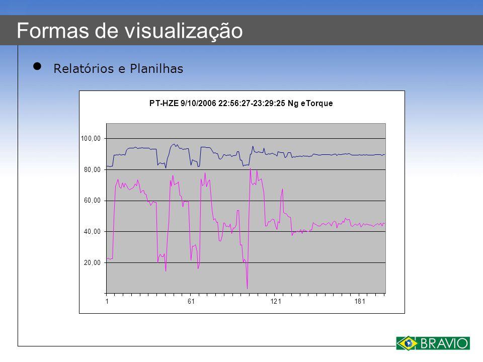 Formas de visualização Relatórios e Planilhas