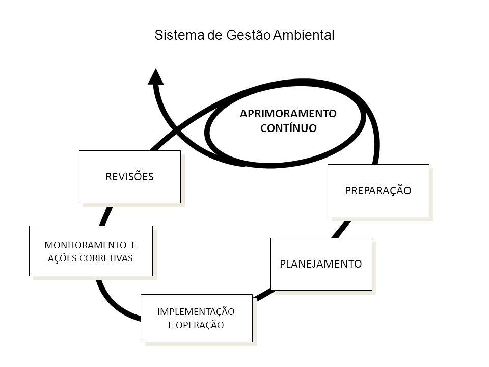 Sistema de Gestão Ambiental APRIMORAMENTO CONTÍNUO PLANEJAMENTO IMPLEMENTAÇÃO E OPERAÇÃO IMPLEMENTAÇÃO E OPERAÇÃO MONITORAMENTO E AÇÕES CORRETIVAS MONITORAMENTO E AÇÕES CORRETIVAS PREPARAÇÃO REVISÕES