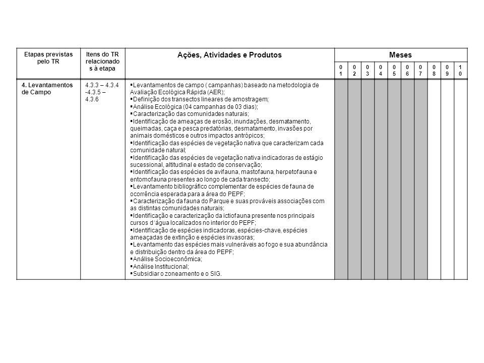 4. Levantamentos de Campo 4.3.3 – 4.3.4 -4.3.5 – 4.3.6  Levantamentos de campo ( campanhas) baseado na metodologia de Avaliação Ecológica Rápida (AER