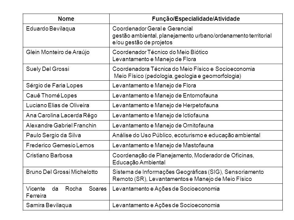 NomeFunção/Especialidade/Atividade Eduardo BevilaquaCoordenador Geral e Gerencial gestão ambiental, planejamento urbano/ordenamento territorial e/ou gestão de projetos Glein Monteiro de AraújoCoordenador Técnico do Meio Biótico Levantamento e Manejo de Flora Suely Del GrossiCoordenadora Técnica do Meio Físico e Socioeconomia Meio Físico (pedologia, geologia e geomorfologia) Sérgio de Faria LopesLevantamento e Manejo de Flora Cauê Thomé LopesLevantamento e Manejo de Entomofauna Luciano Elias de OliveiraLevantamento e Manejo de Herpetofauna Ana Carolina Lacerda RêgoLevantamento e Manejo de Ictiofauna Alexandre Gabriel FranchinLevantamento e Manejo de Ornitofauna Paulo Sergio da SilvaAnálise do Uso Público, ecoturismo e educação ambiental Frederico Gemesio LemosLevantamento e Manejo de Mastofauna Cristiano BarbosaCoordenação de Planejamento, Moderador de Oficinas, Educação Ambiental Bruno Del Grossi MichelottoSistema de Informações Geográficas (SIG), Sensoriamento Remoto (SR), Levantamentos e Manejo de Meio Físico Vicente da Rocha Soares Ferreira Levantamento e Ações de Socioeconomia Samira BevilaquaLevantamento e Ações de Socioeconomia