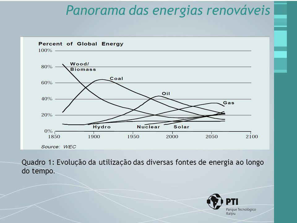 Panorama das energias renováveis Quadro 1: Evolução da utilização das diversas fontes de energia ao longo do tempo.