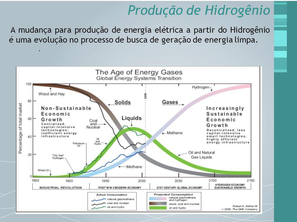 A mudança para produção de energia elétrica a partir do Hidrogênio é uma evolução no processo de busca de geração de energia limpa.. Produção de Hidro