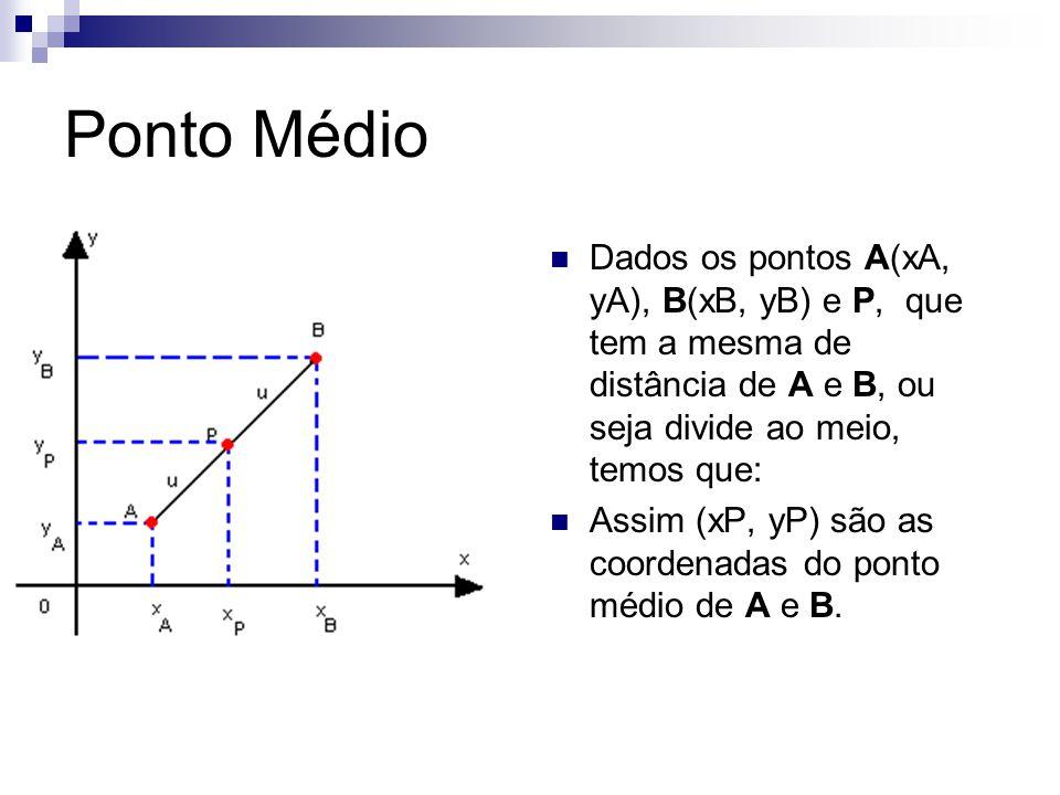 Ponto Médio Dados os pontos A(xA, yA), B(xB, yB) e P, que tem a mesma de distância de A e B, ou seja divide ao meio, temos que: Assim (xP, yP) são as coordenadas do ponto médio de A e B.