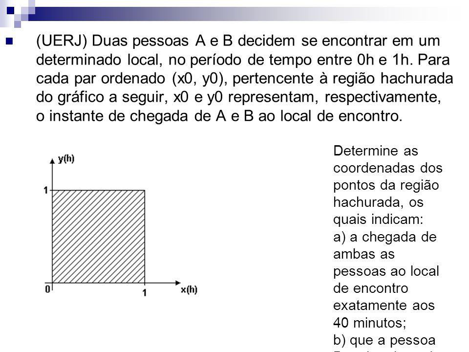 (UERJ) Duas pessoas A e B decidem se encontrar em um determinado local, no período de tempo entre 0h e 1h. Para cada par ordenado (x0, y0), pertencent