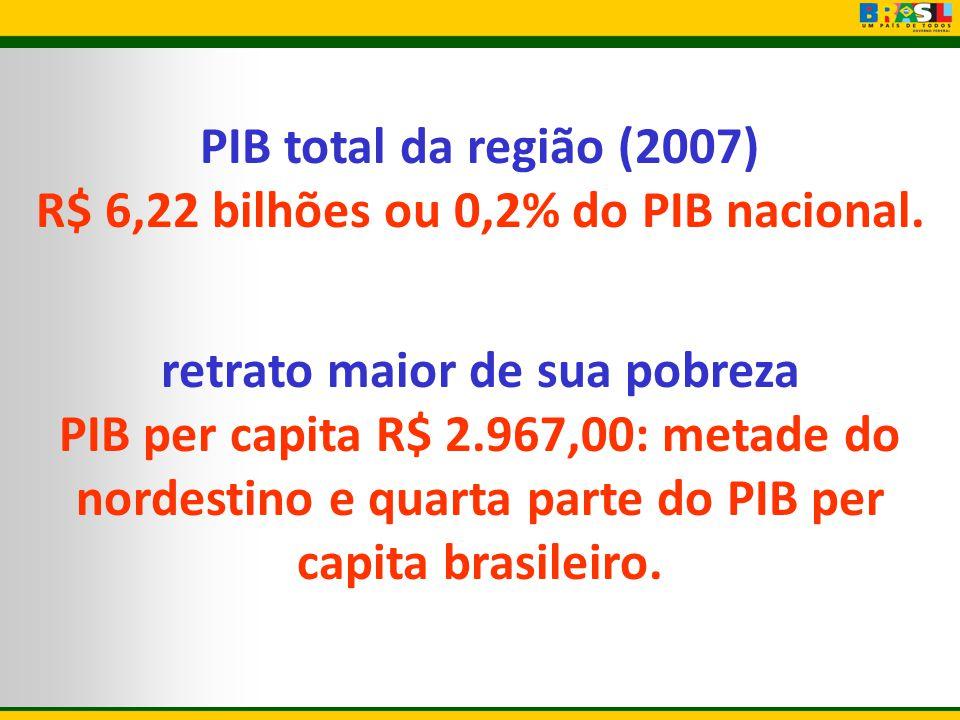 PIB total da região (2007) R$ 6,22 bilhões ou 0,2% do PIB nacional. retrato maior de sua pobreza PIB per capita R$ 2.967,00: metade do nordestino e qu
