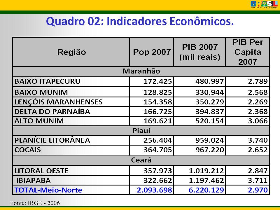 Quadro 02: Indicadores Econômicos. Fonte: IBGE - 2006
