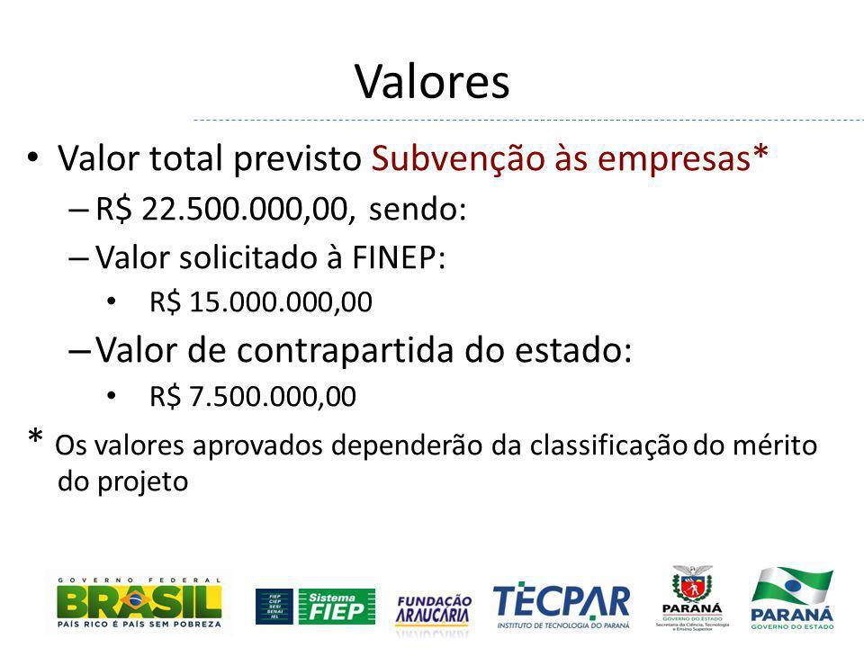 Valores Valor total previsto Subvenção às empresas* – R$ 22.500.000,00, sendo: – Valor solicitado à FINEP: R$ 15.000.000,00 – Valor de contrapartida d
