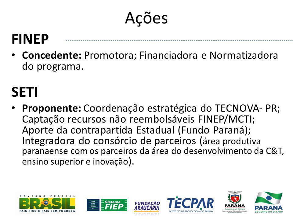 Ações FINEP Concedente: Promotora; Financiadora e Normatizadora do programa. SETI Proponente: Coordenação estratégica do TECNOVA- PR; Captação recurso
