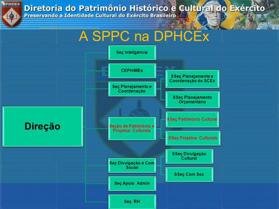 A SPPC na DPHCEx Direção Seç Inteligência CEPHiMEx Seç Planejamento e Coordenação SSeç Planejamento e Coordenação do SCEx SSeç Planejamento Orçamentário Seção de Patrimônio e Projetos Culturais SSeç Patrimônio Cultural SSeç Projetos Culturais Seç Divulgação e Com Social SSeç Divulgação Cultural SSeç Com Soc Seç Apoio Admin Seç RH