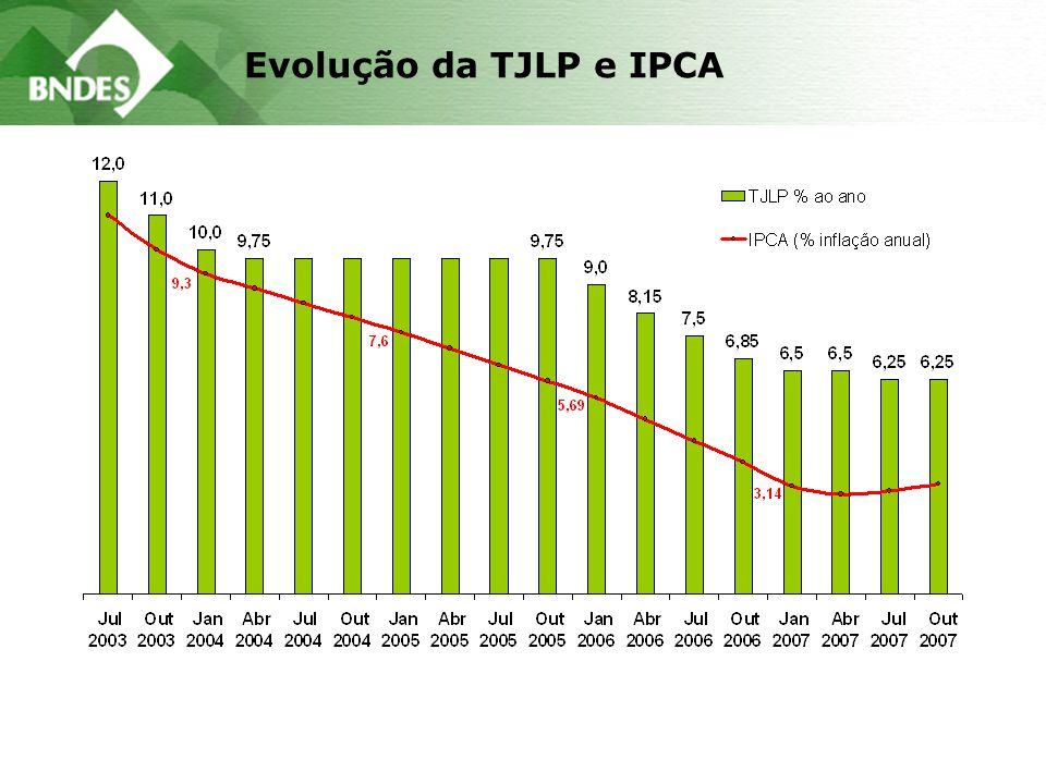 Evolução da TJLP e IPCA