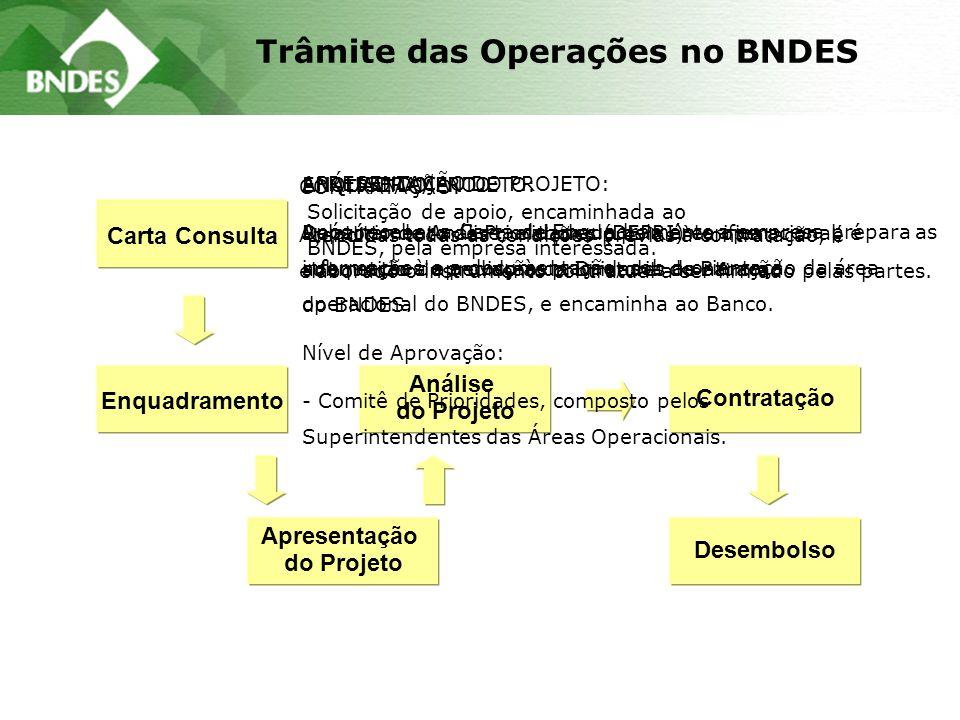 Trâmite das Operações no BNDES Carta Consulta Enquadramento Apresentação do Projeto Análise do Projeto Contratação Desembolso Solicitação de apoio, en